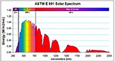 Understanding Heat Reduction And Window Films!